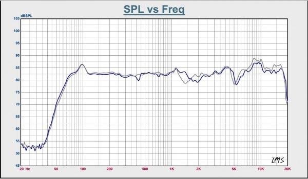 gráfico spl da caixa de som